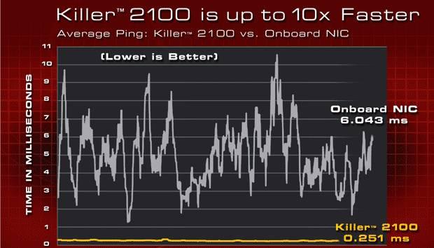 killer 2100