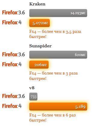 firefox 4 скорость загрузки