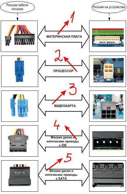 """как выбрать блок питания - схема№2 """"тип кабеля - разъем на устройстве"""""""