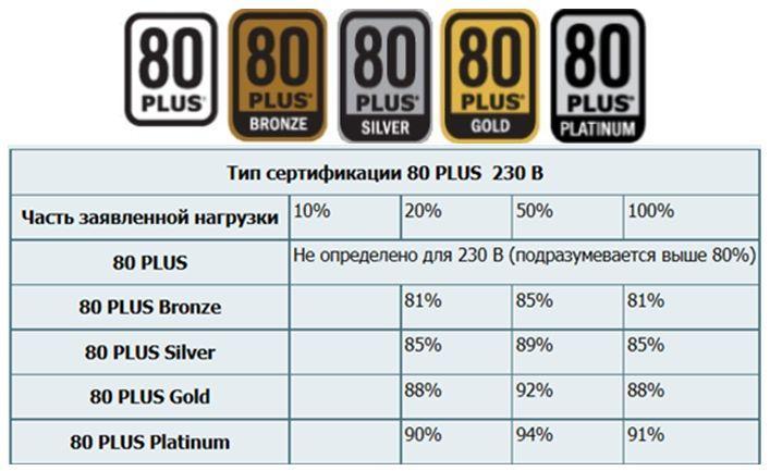 КПД БП - система оценки