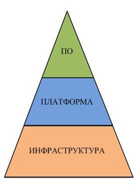 облачные технологии - структура в виде пирамиды
