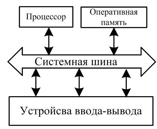 Схема - взаимодействие компонентов ПК