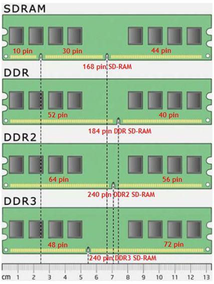 Типы памяти  - как выбрать оперативную память - скриншот 5