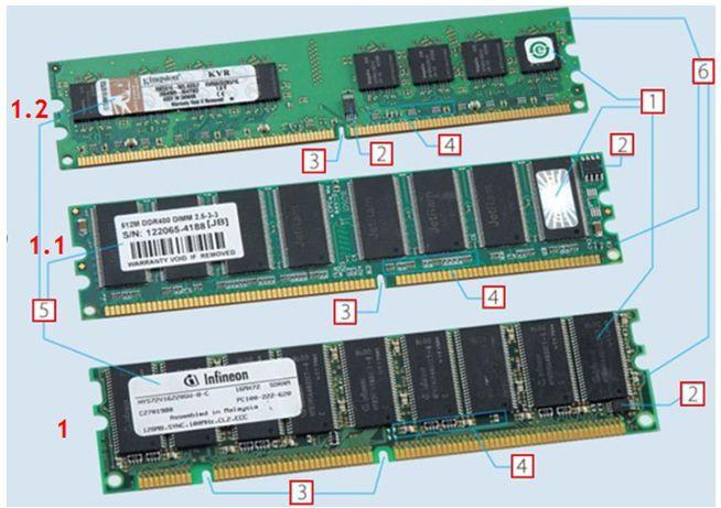 Как работает оперативная память - компоновка модулей памяти