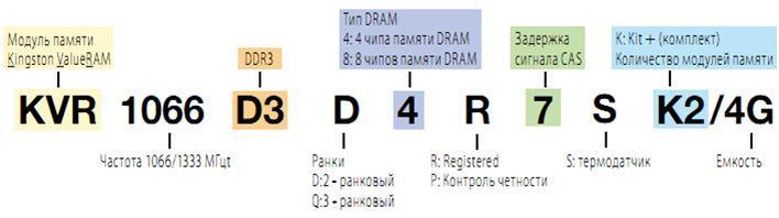 маркировка памяти - расшифровка   - как выбрать оперативную память - скриншот 8