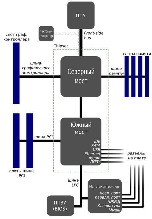 Как работает оперативная память - Управление оперативной памятью