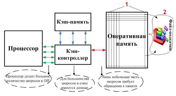 процессор и оперативная память - взаимодействие