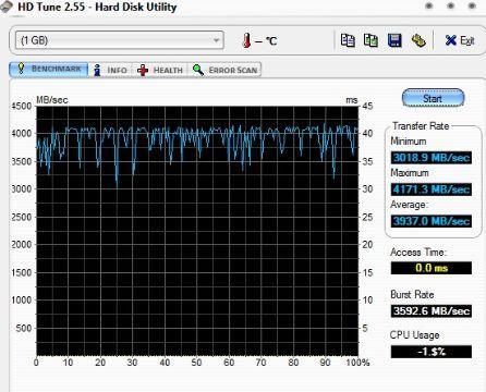 скорость RAM-диска в оперативной памяти