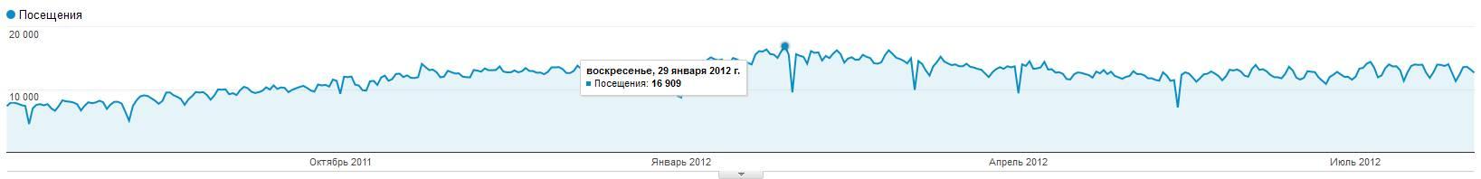 посещаемость sonikelf.ru