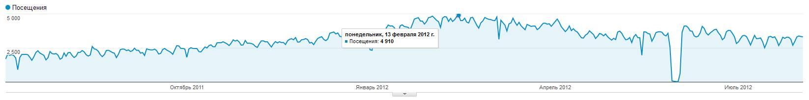 посещаемость sonikelf.ru/forum