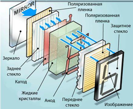 ЖК монитор, формирование изображения