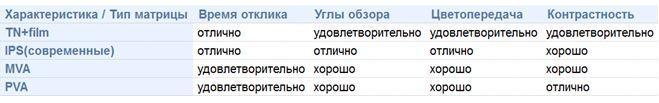 Сводная таблица параметров ЖК монитора