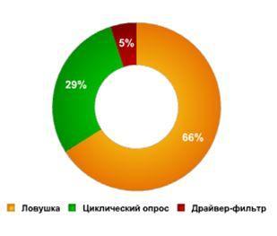 Кейлоггеры, процент распространенности