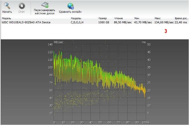 HDD Control 2, вкладка Тестирование