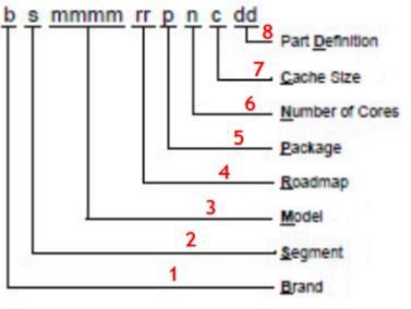 какой процессор выбрать - скриншот 11 - маркировка ЦП AMD