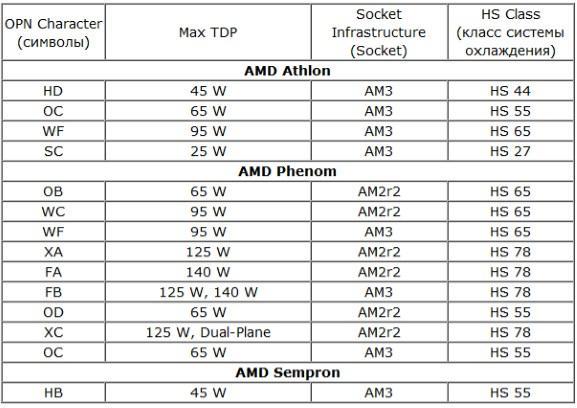какой процессор выбрать - скриншот 12 - TDP в маркировке для AMD