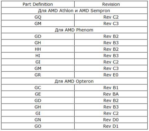 Маркировка AMD, ревизия