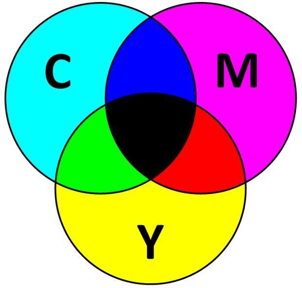 Цветовая модель CMYK  - скриншот 1