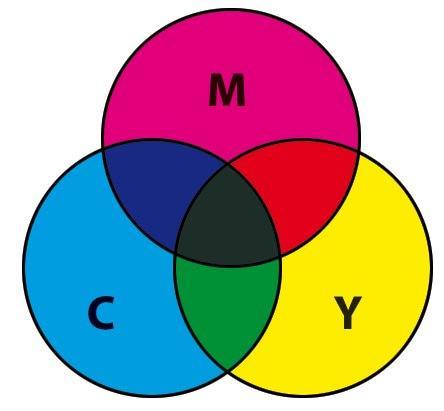 Реальная цветовая модель CMYK