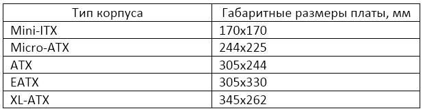 Габаритные размеры корпусов, форм факторы