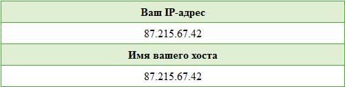 Ваш IP адрес