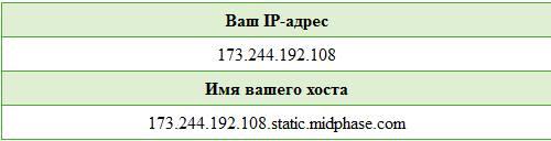 VPNed
