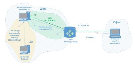 Схема сети. Пример 1