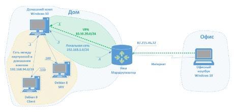Схема сети. Пример 2