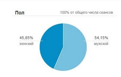 статистика по полам sonikelf.ru