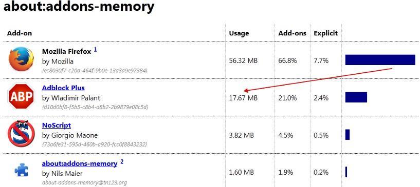 потребление памяти Adblock