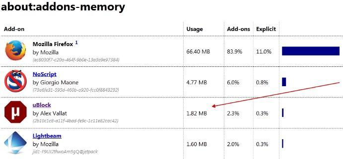 потребление памяти ublock
