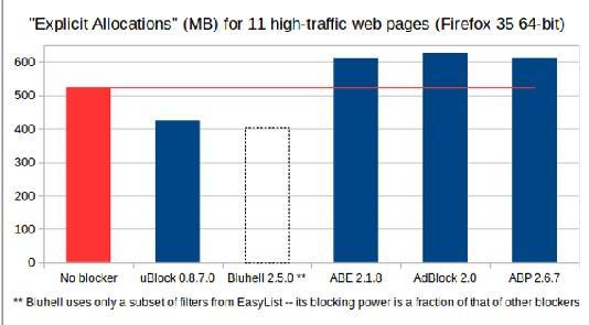 Как заблокировать рекламу на сайтах: аналог Adblock - uBlock Origin