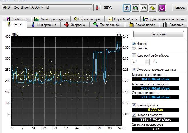 тест raid 0 скорость при read cache и 64 KB Stripe Block