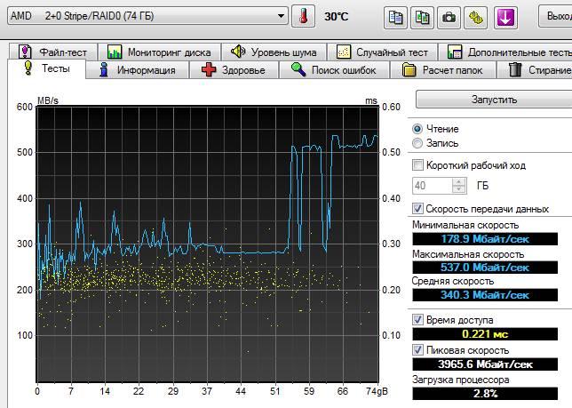 тест raid 0 скорость при read ahead и 256 KB Stripe Block