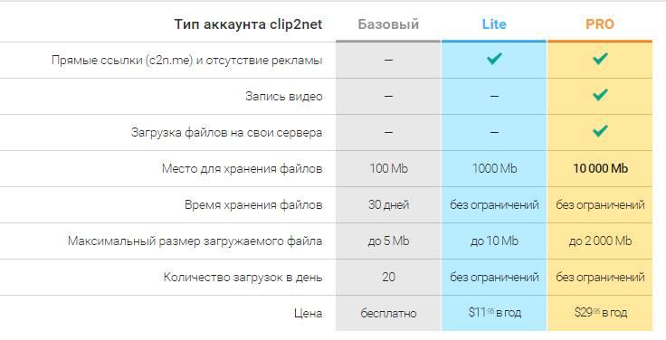 ограничения clip2net