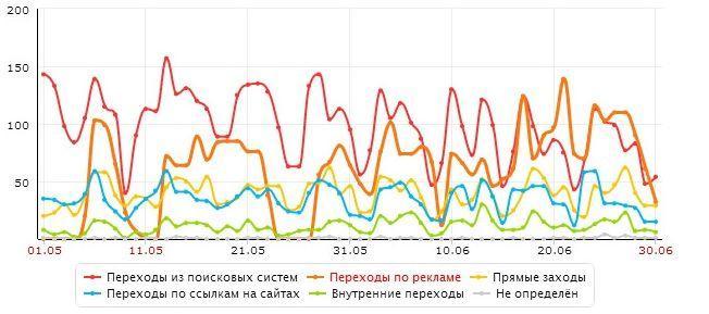 Контекстная реклама в Яндекс.Директе по тематике строительные материалы