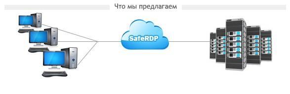safeRDP - защита сервера