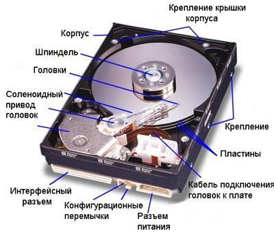 составляющие жесткого диска, схема