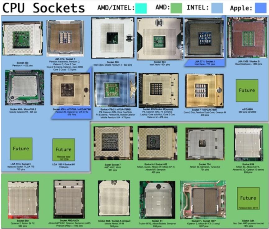 сокет под процессор