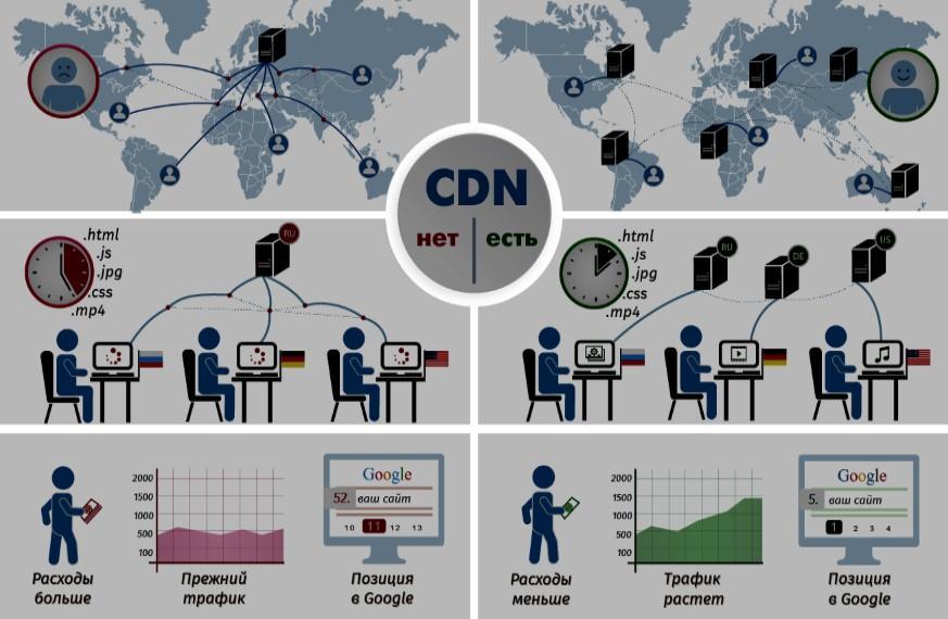 преимущества от использования CDN