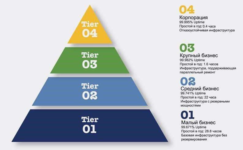 TIER уровни - пирамида