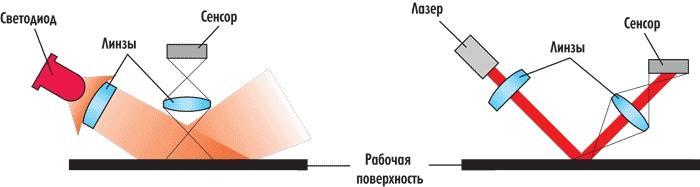 выбор компьютерной мышки - скриншот 3 - схема лазер против сенсора