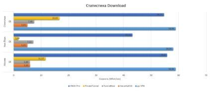 HMA! Pro VPN - обзор программы - скриншот 11 - статистика скорости загрузки