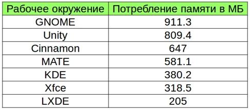 сравнение потребления окружения linux в виде таблицы
