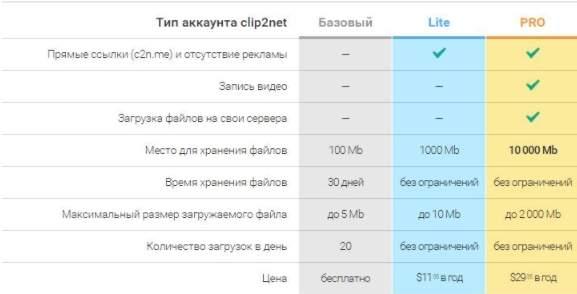 как сделать скриншот - ограничения clip2net