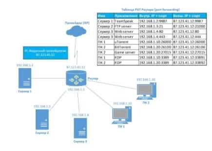 Port Address Translation (PAT)