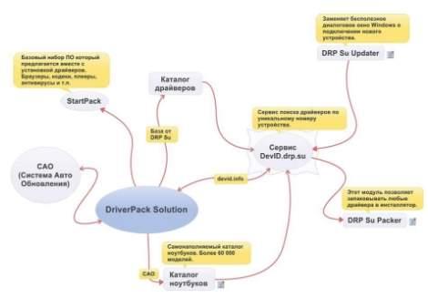 сервисы программы DriverPack Solution - скриншот 1